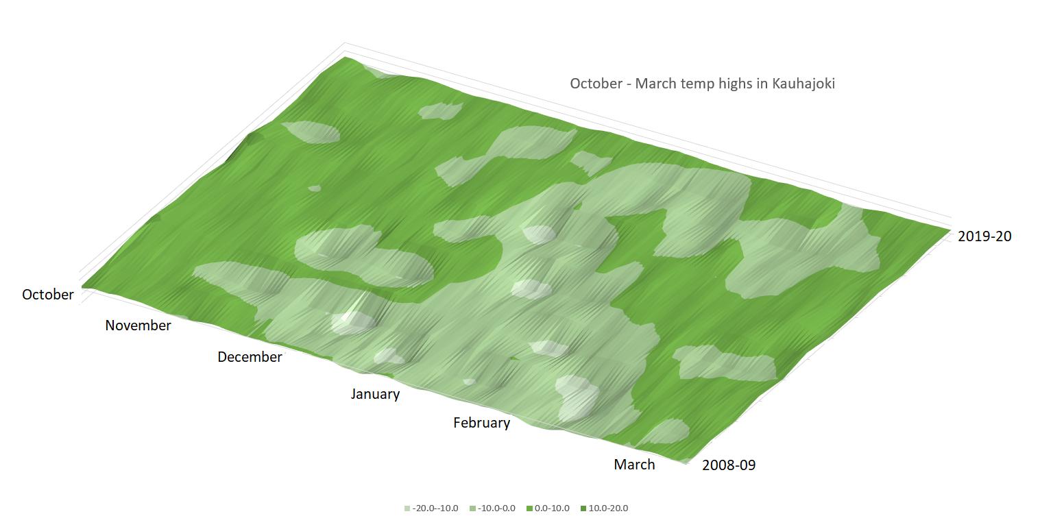 Kauhajoki temp highs Excel 3D chart