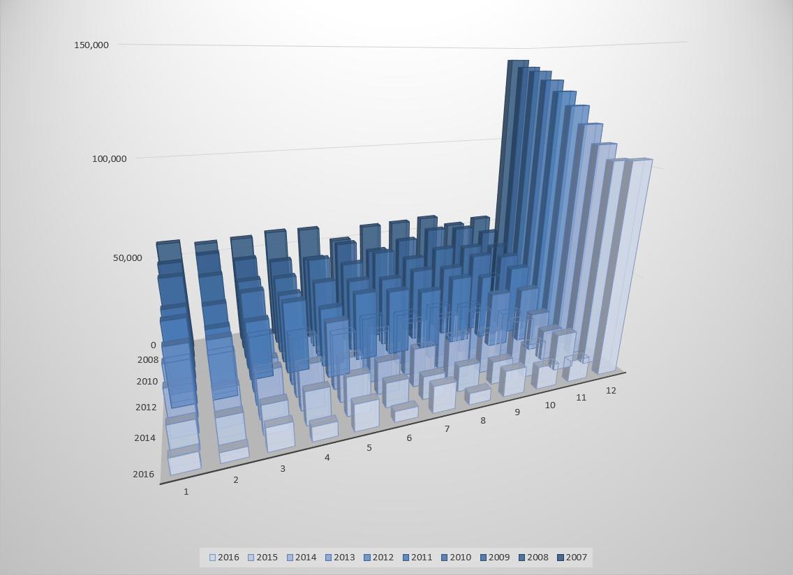 Seasonal financial receipts of a charitable organization