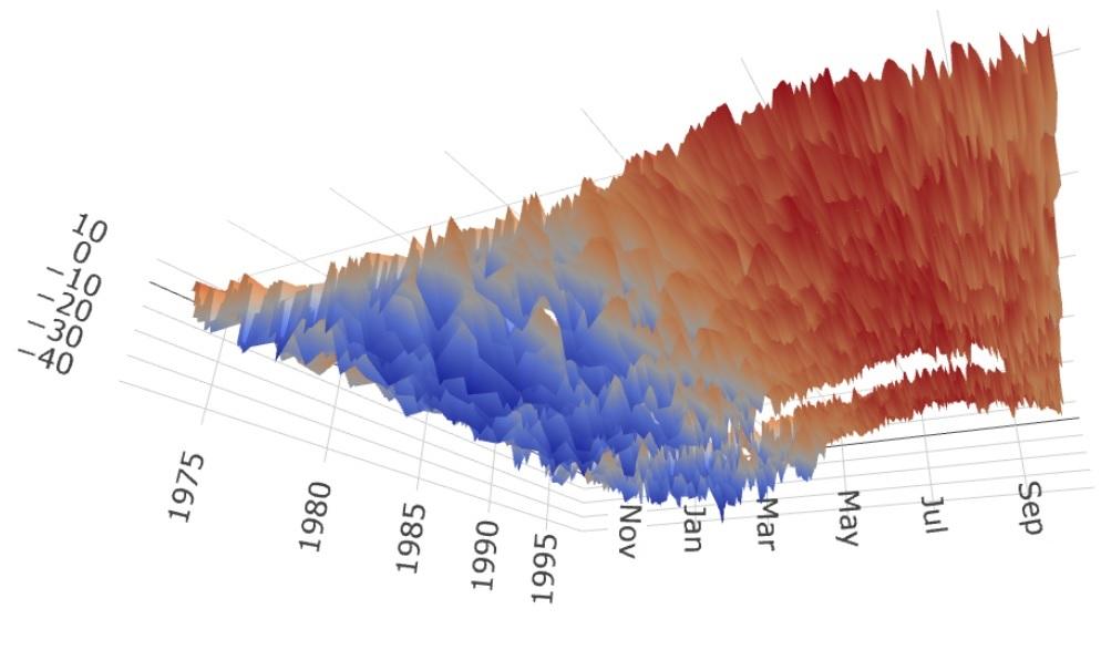 Käyrä: Kittilän alimpia lämpötiloja / Chart: Temperature lows of Kittilä