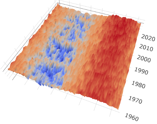 A chart showing daily and seasonal temperatures in Ylistaro, Finland between 1959 and 2020