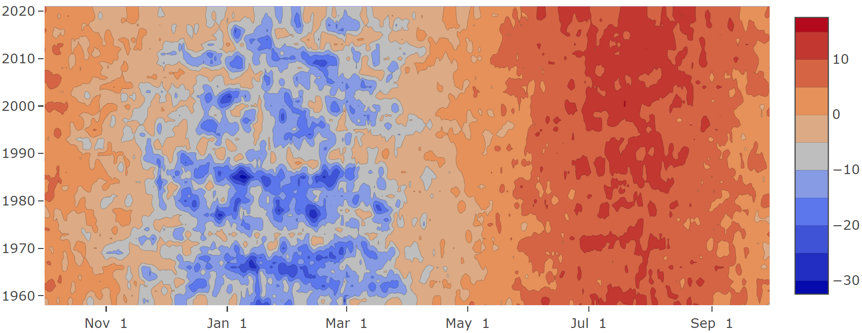 A chart showing what the seasonal temperature has been like in Ylistaro over the years